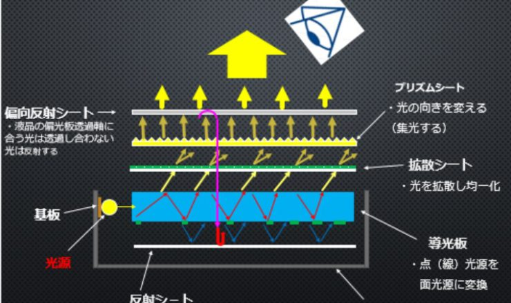 バックライト(エッジライト型)の構成例